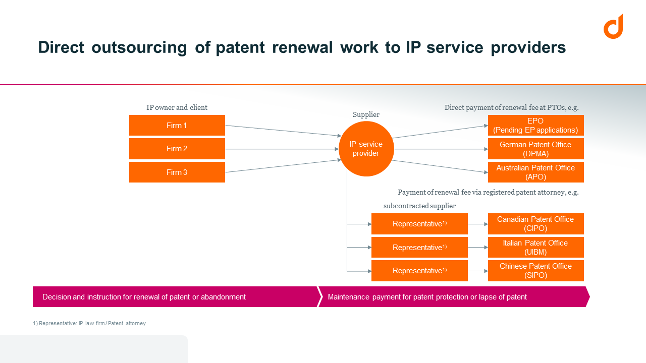 Direct outsourcing of patent renewal work to IP service providers.