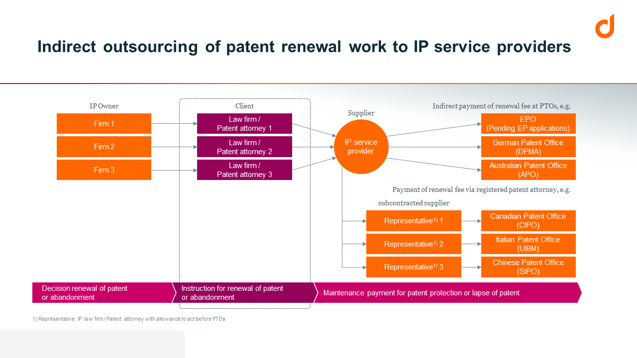 Indirect outsourcing of patent renewal work to IP service providers.