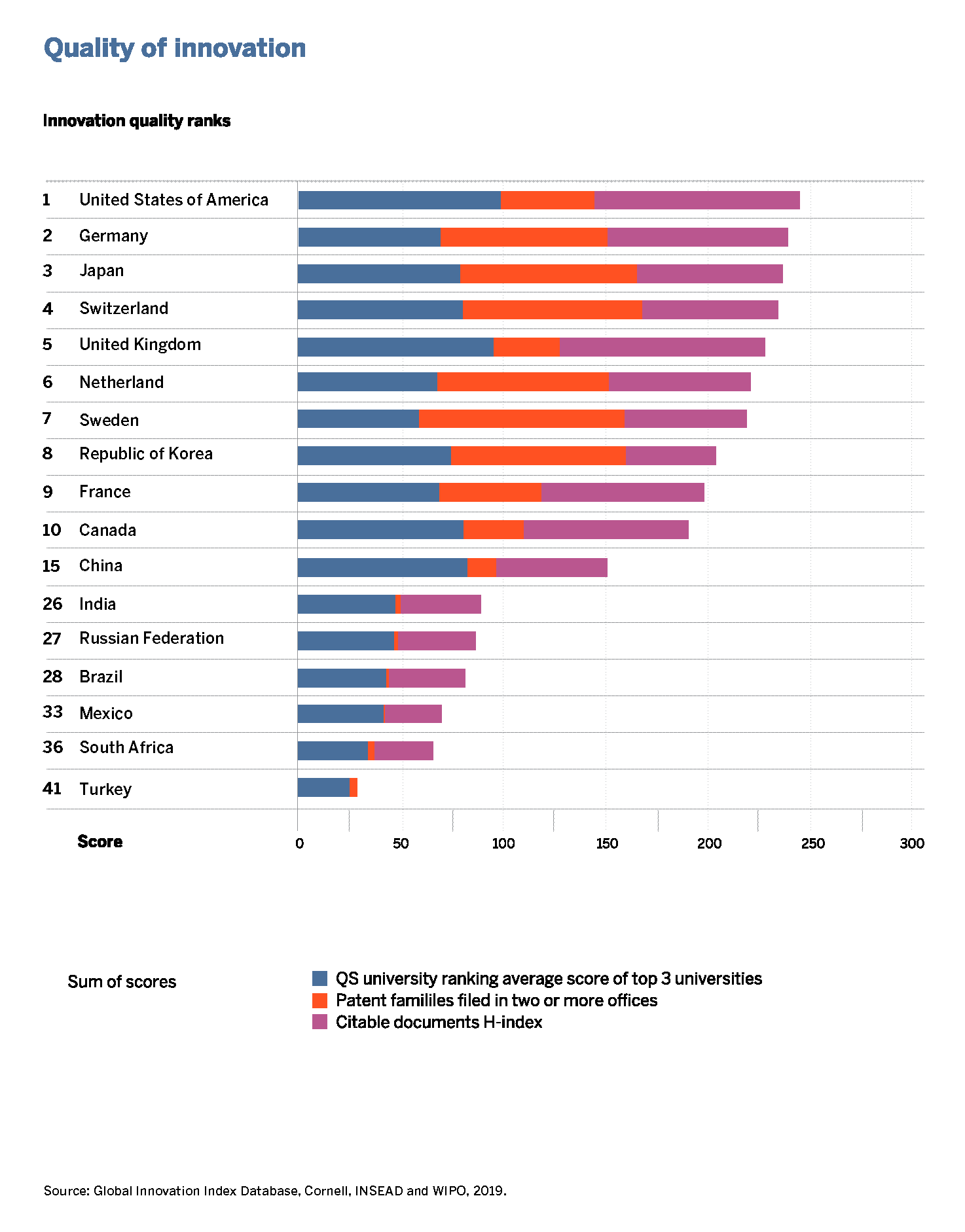 WIPO 2019 Global Innovation Index