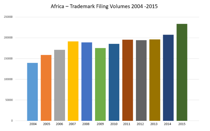 africa - Trademark filling volumes 2004-2015